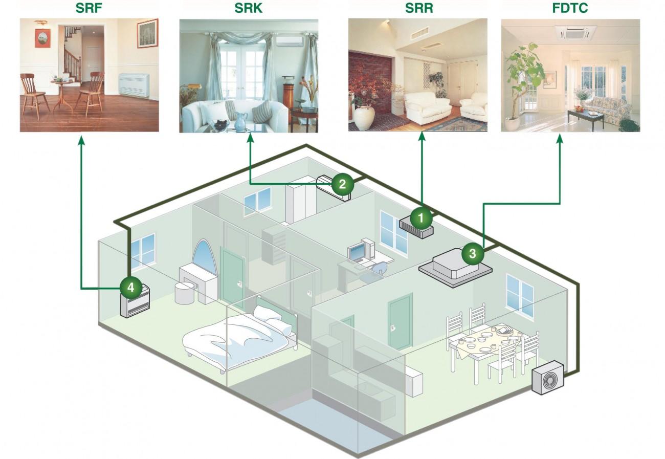 Чтобы купить кондиционер с установкой сразу для всех комнат Вашего дома, необходимо остановаиться на выборе мультисплит-системы.