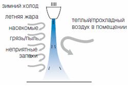 Любая тепловая завеса (Пермь) работает по принципу блокирования потоков воздуха с улицы мощной воздушной струей.