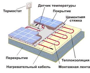 Электрические теплые полы в Перми могут укладываться под любое напольное покрытые: от плитки до ламината.